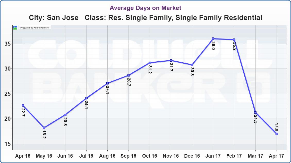 San Jose Real Estate Market Update Average Days on Market 05112017