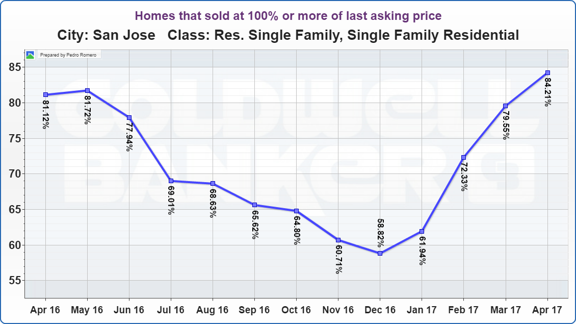 San Jose Real Estate Market Update Homes that sold at 100% or more of last asking price 05112017