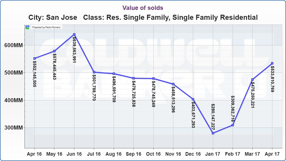 San Jose Real Estate Market Update Value of Solds 05112017