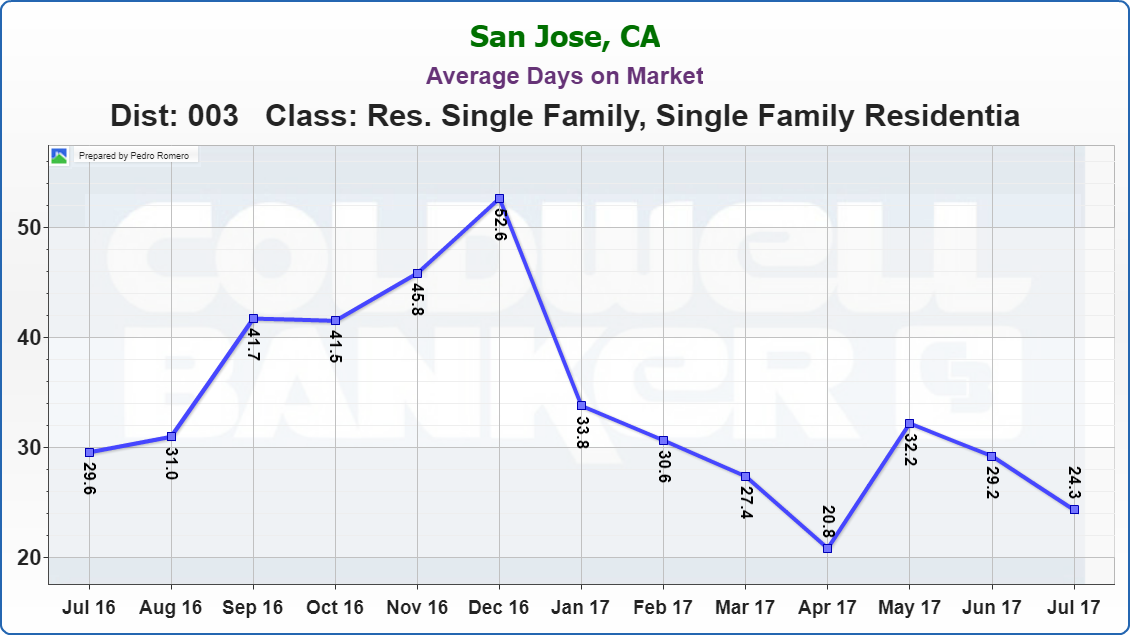 Evergreen Real Estate Market Update Average Days on Market 08232017