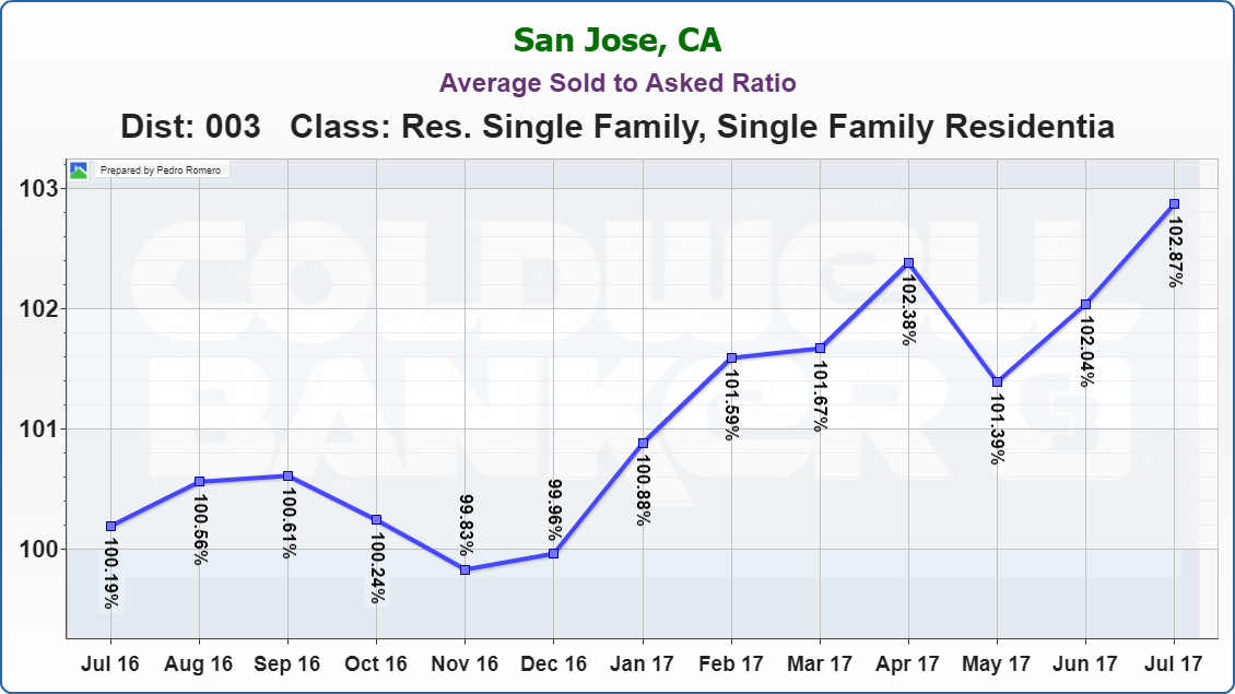 Evergreen Real Estate Market Update Average Sold to Asked Ratio 08232017