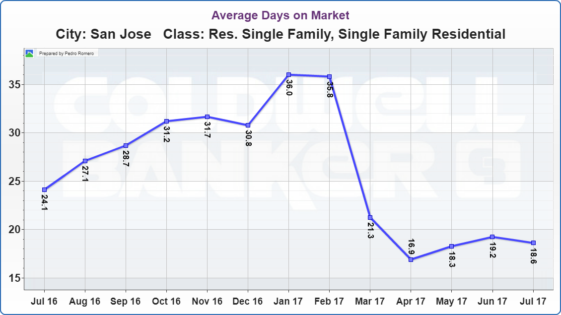 San Jose Real Estate Market Update Average Days on Market 08112017