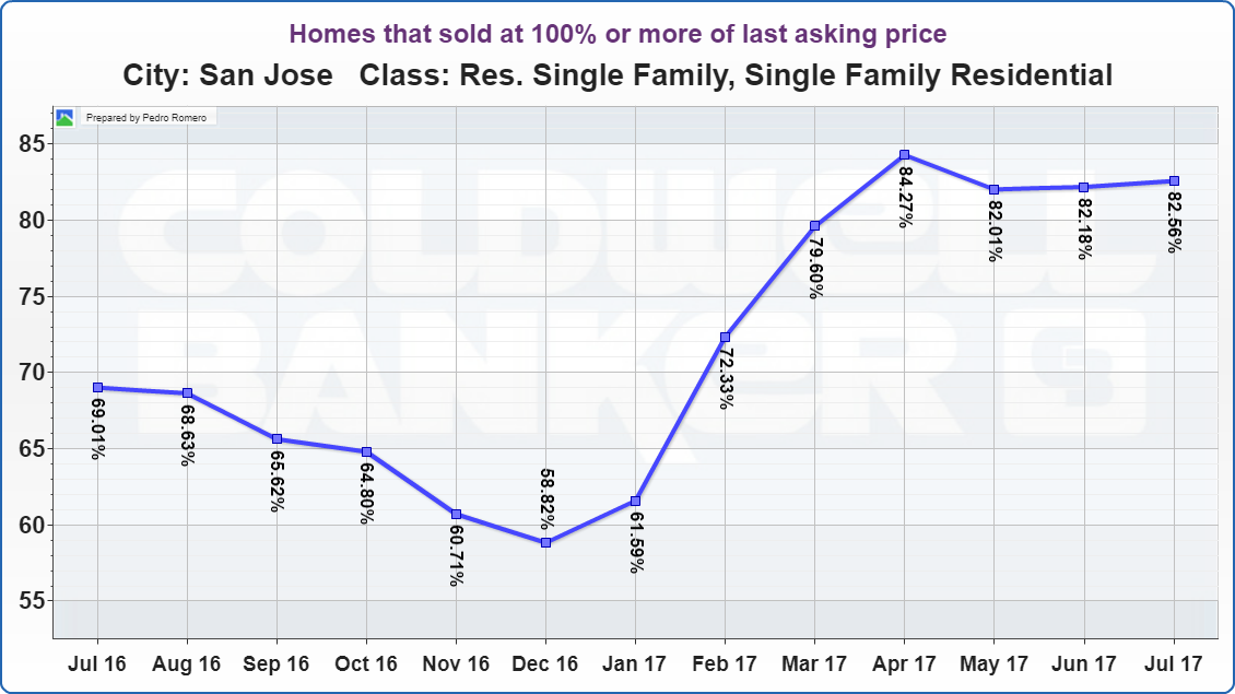 San Jose Real Estate Market Update Homes that sold at 100% or more of last asking price 08112017