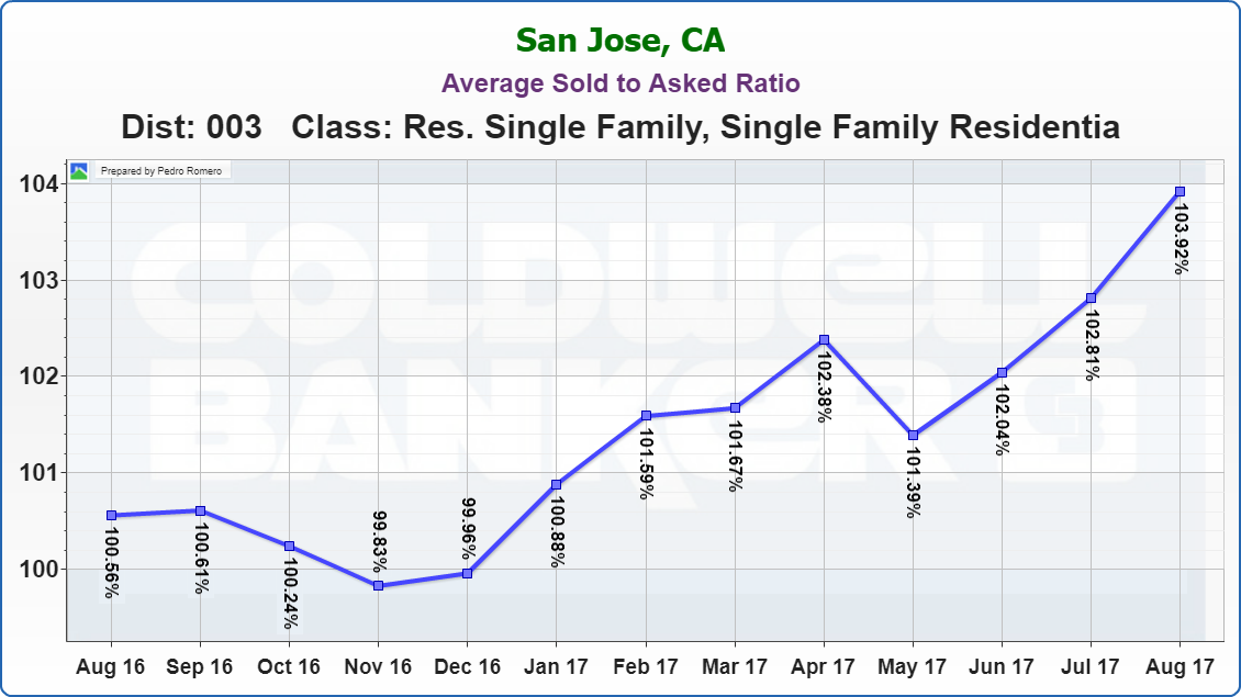 Evergreen Real Estate Market Update Average Sold to Asked Ratio 09122017