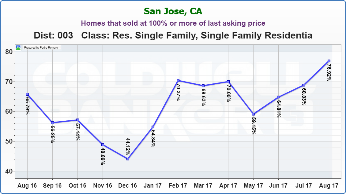 Evergreen Real Estate Market Update Homes that sold at 100% or more of last asking price 09122017