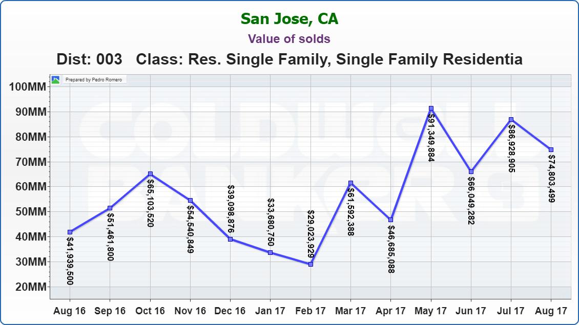 Evergreen Real Estate Market Update Value of solds 09122017