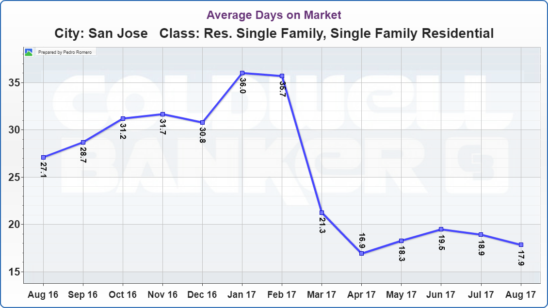 San Jose Real Estate Market Update Average Days on Market 09122017