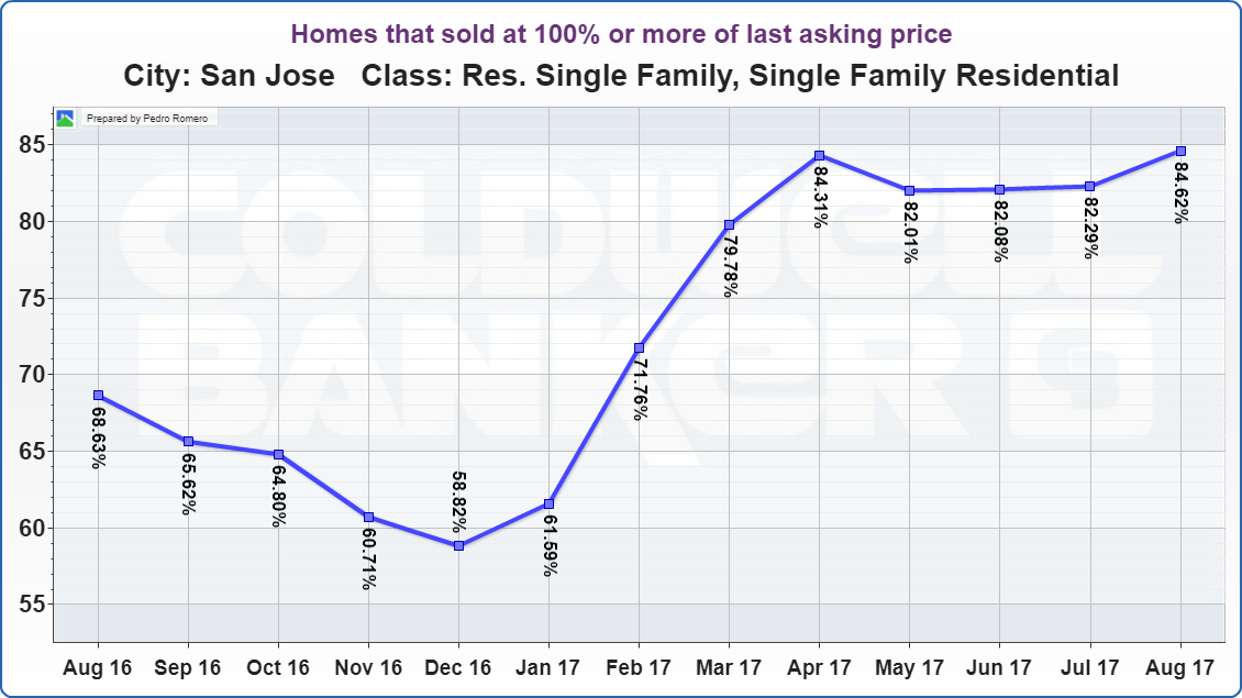 San Jose Real Estate Market Update Homes that sold at 100% or more of last asking price 09122017