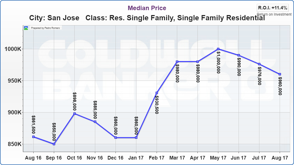 San Jose Real Estate Market Update Median Price 09122017