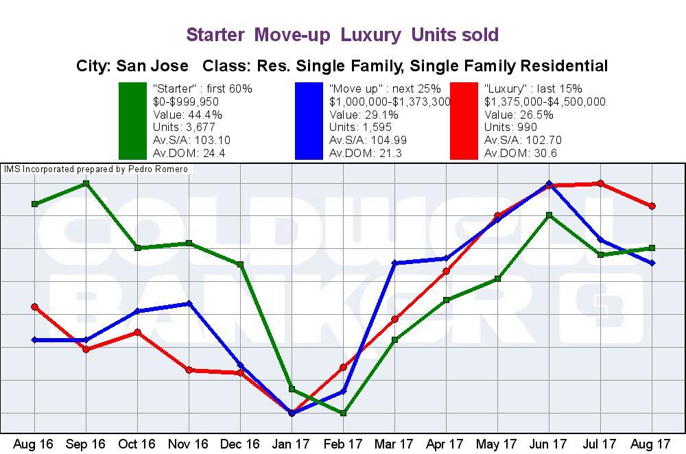 San Jose Real Estate Market Update Sales Trend 09122017