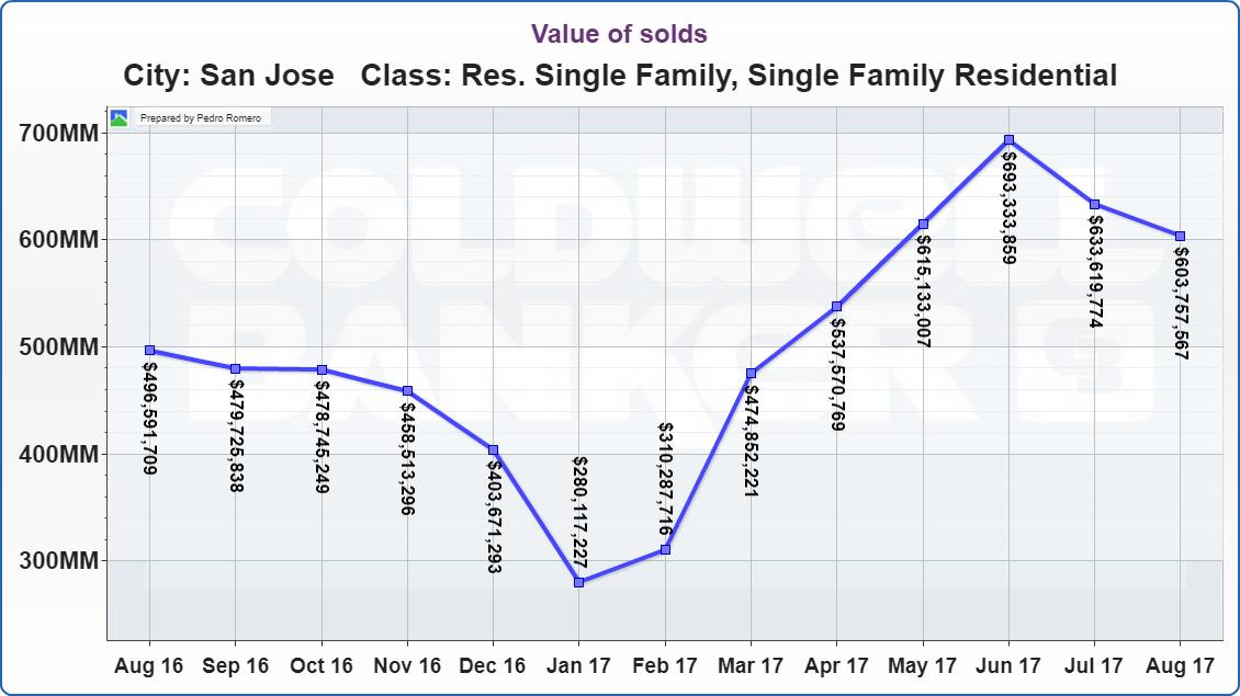 San Jose Real Estate Market Update Value of solds 09122017