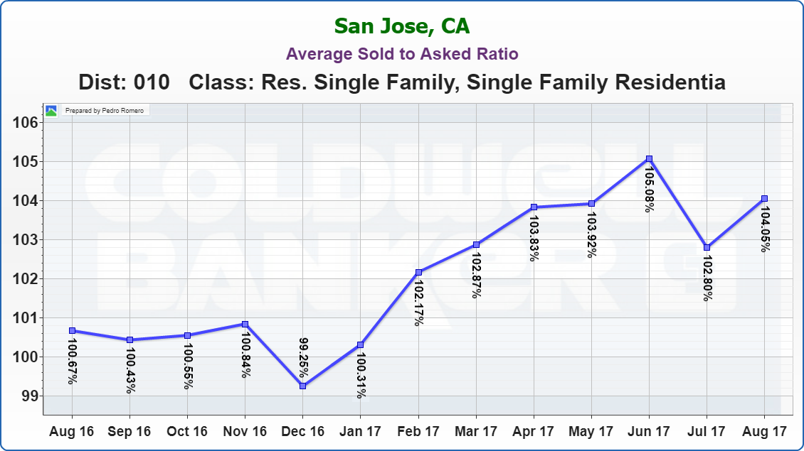 Willow Glen Real Estate Market Update Average Sold to Asked Ratio 09122017
