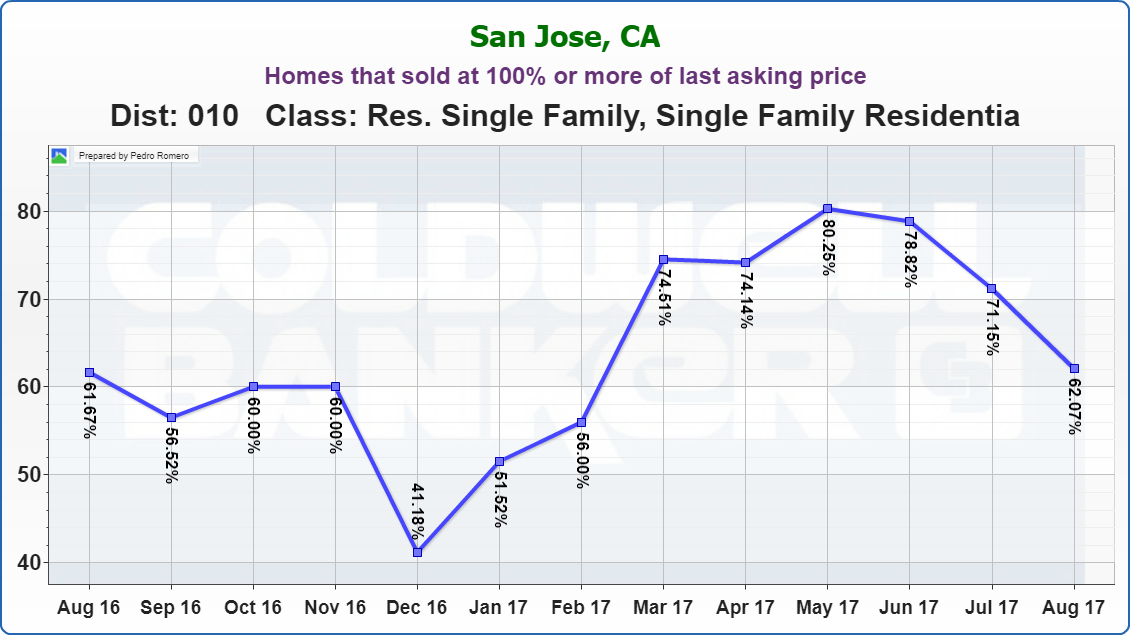 Willow Glen Real Estate Market Update Homes that sold at 100% or more of last asking price 09122017