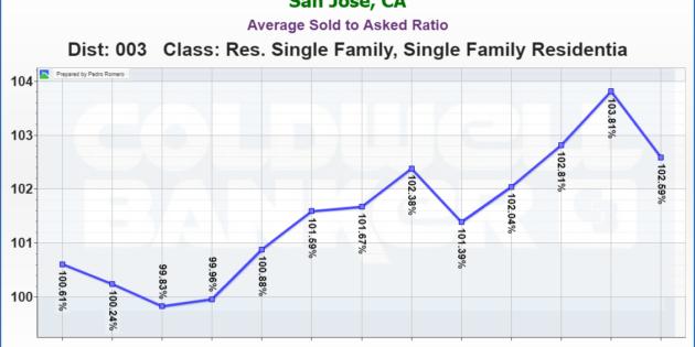 EVERGREEN REAL ESTATE MARKET UPDATE Average Sold to Asked Ratio OCTOBER 2017