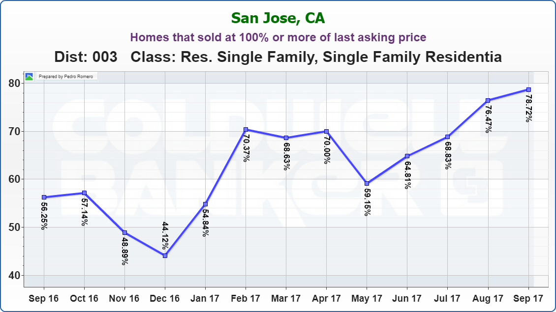 EVERGREEN REAL ESTATE MARKET UPDATE Homes that sold at 100% or more of last asking price OCTOBER 2017