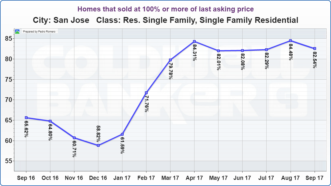 SAN JOSE REAL ESTATE MARKET UPDATE Homes that sold at 100% or more of last asking price OCTOBER 2017
