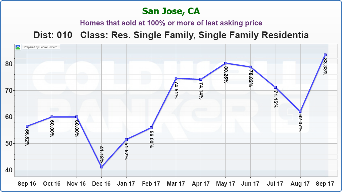 WILLOW GLEN REAL ESTATE MARKET UPDATE Homes that sold at 100% or more of last asking price OCTOBER 2017