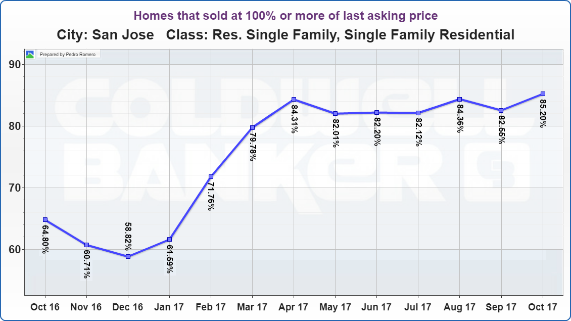 SAN JOSE REAL ESTATE MARKET UPDATE Homes that sold at 100% or more of last asking price NOVEMBER 2017