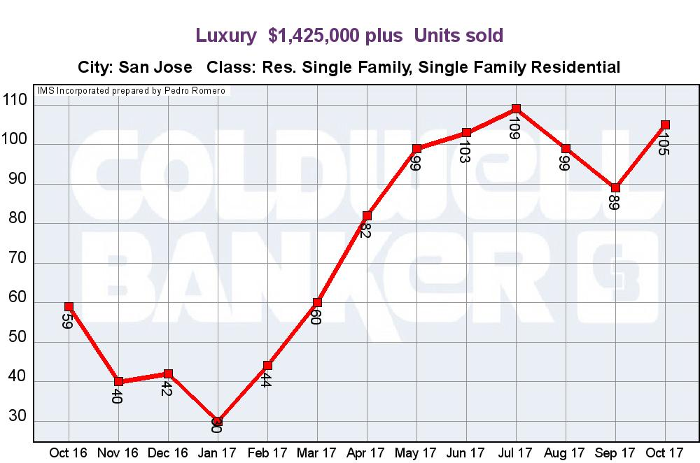 SAN JOSE REAL ESTATE MARKET UPDATE LUXURY HOME SALES UNITS NOVEMBER 2017