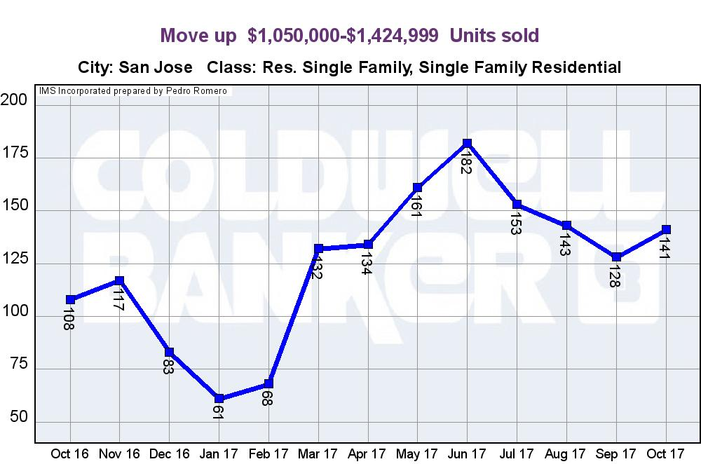 SAN JOSE REAL ESTATE MARKET UPDATE MOVE UP HOME SALES UNITS NOVEMBER 2017