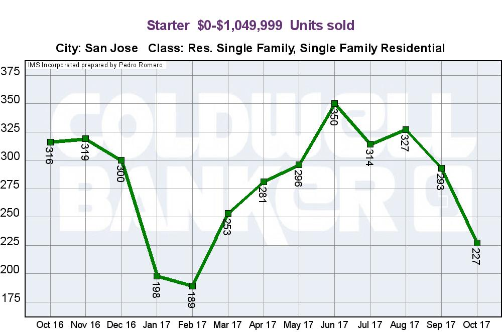 SAN JOSE REAL ESTATE MARKET UPDATE STARTER HOME SALES UNITS NOVEMBER 2017