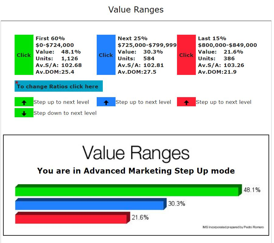 SAN JOSE REAL ESTATE MARKET UPDATE STARTER VALUE RANGES NOVEMBER 2017