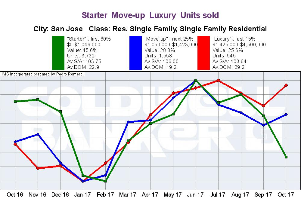 SAN JOSE REAL ESTATE MARKET UPDATE VALUE RANGE SALES TREND NOVEMBER 2017
