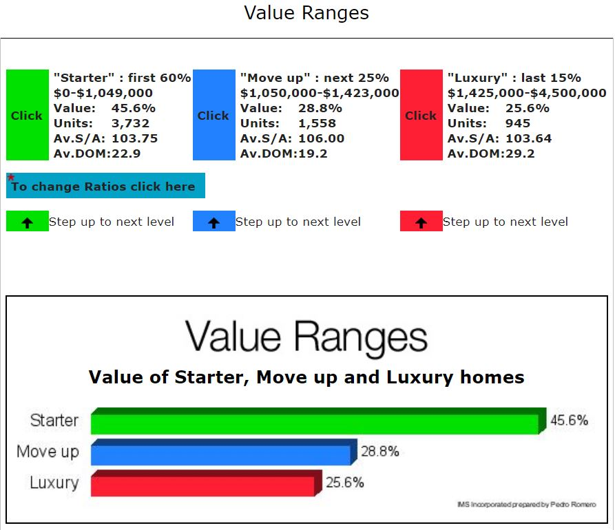 SAN JOSE REAL ESTATE MARKET UPDATE VALUE RANGES NOVEMBER 2017