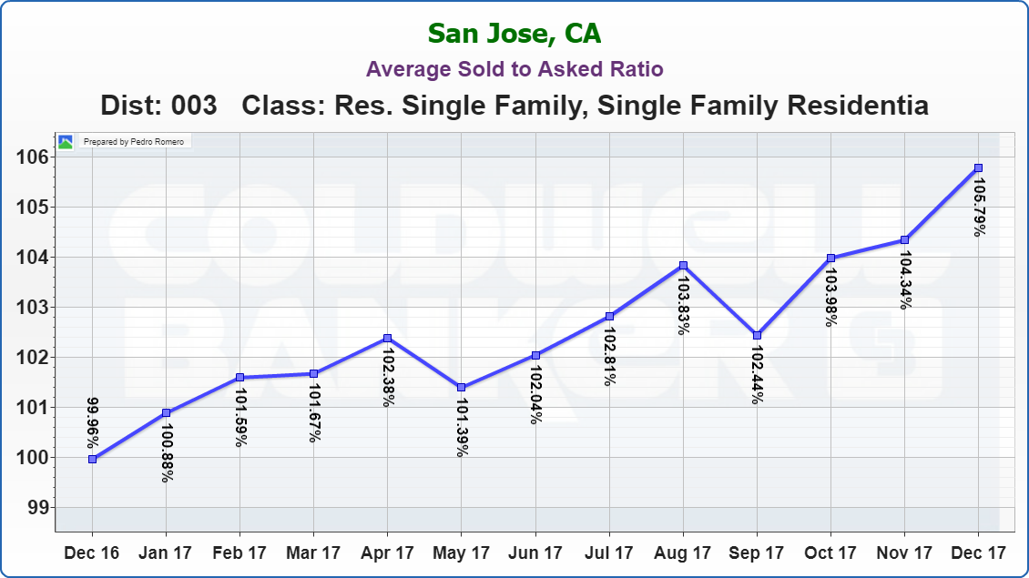 Evergreen San Jose Real Estate Market Update Average Sold to Asked Ratio January 2018