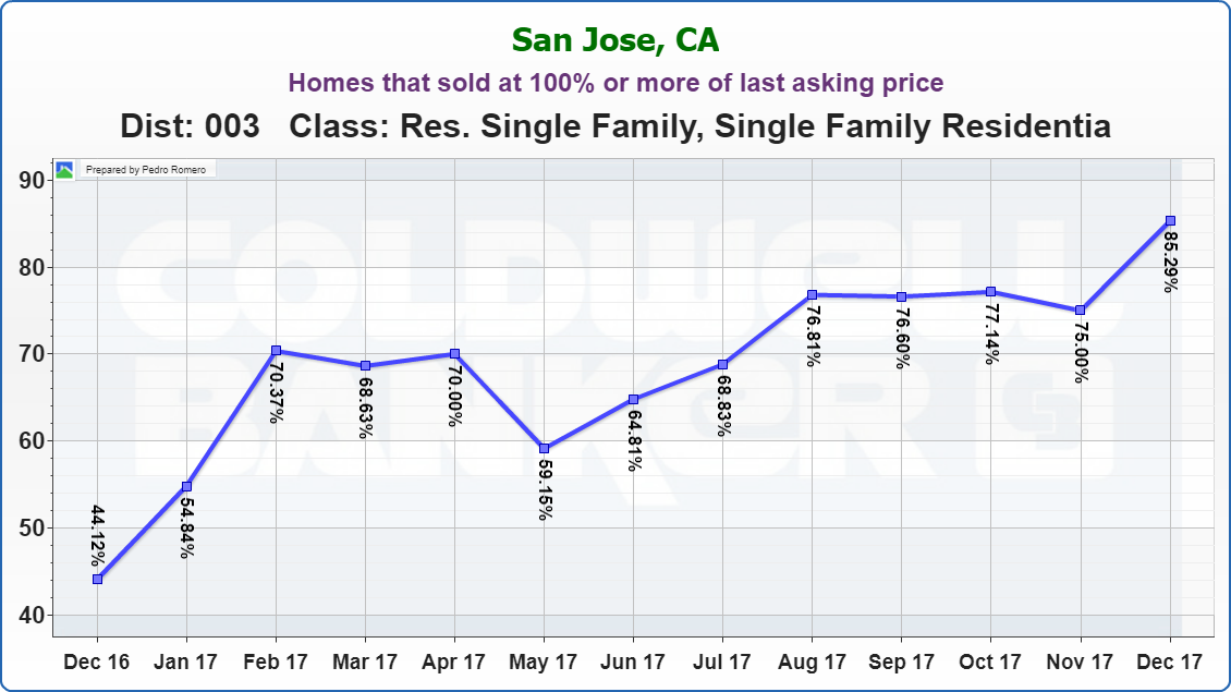 Evergreen San Jose Real Estate Market Update Homes that sold at 100% or more of last asking price January 2018