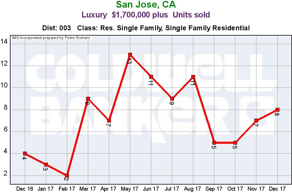 Evergreen San Jose Real Estate Market Update Luxury Home Sales Units January 2018