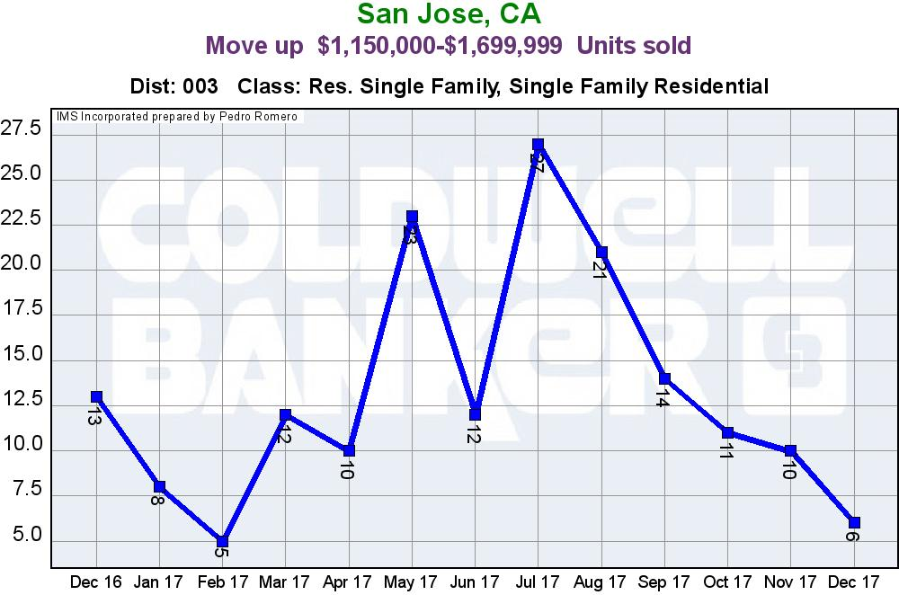 Evergreen San Jose Real Estate Market Update Move Up Home Sales Units January 2018