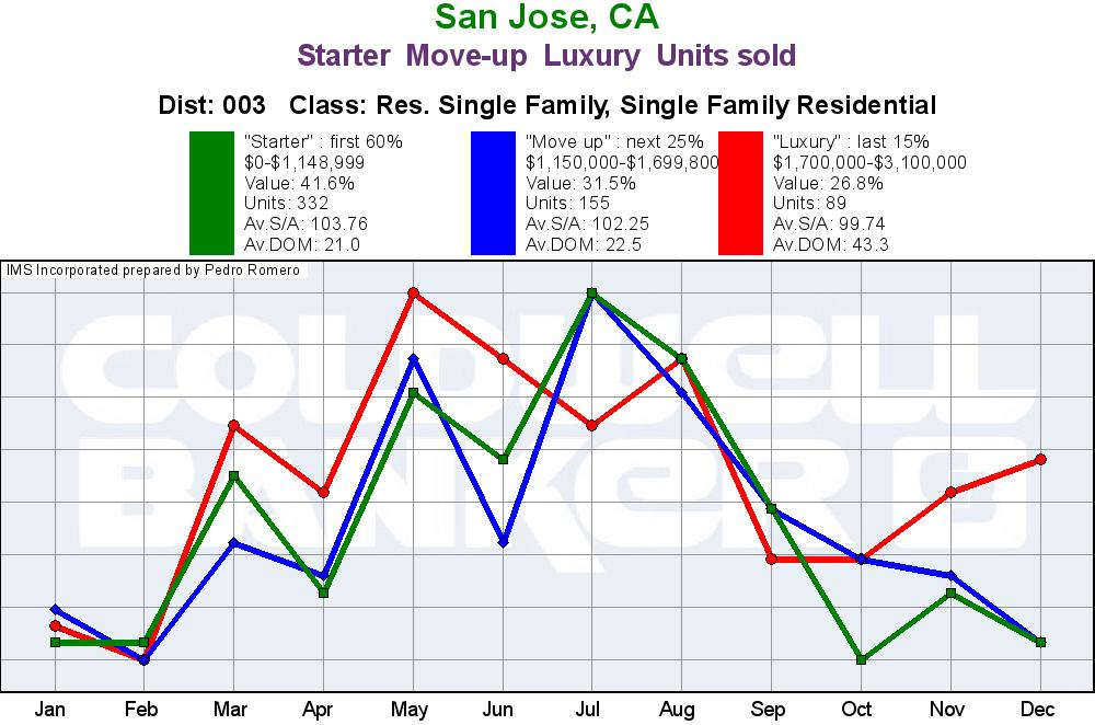 Evergreen San Jose Real Estate Market Update Sales Trend January 2018