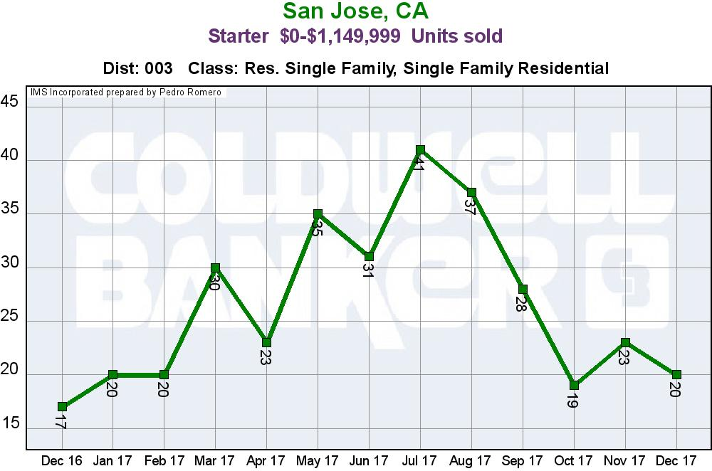 Evergreen San Jose Real Estate Market Update Starter Home Sales Units January 2018