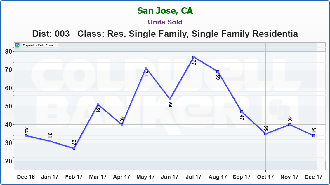 Evergreen San Jose Real Estate Market Update Units Sold January 2018