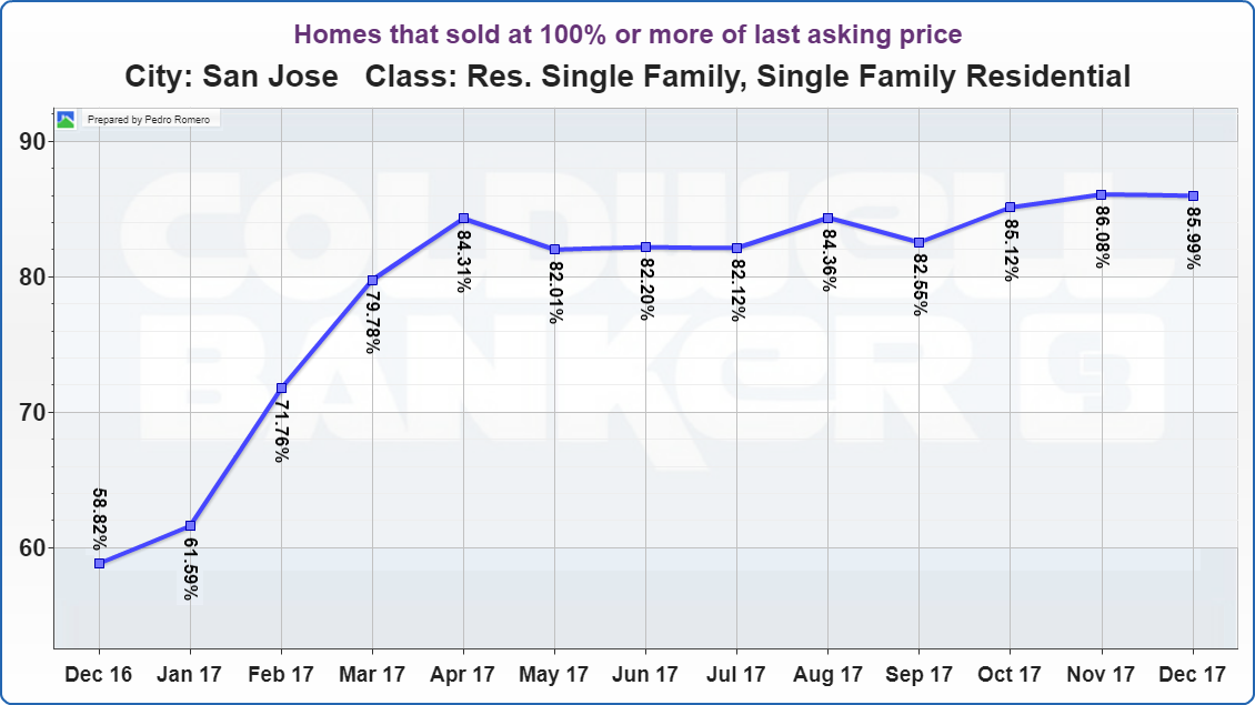 SAN JOSE REAL ESTATE MARKET UPDATE Homes that sold at 100% or more of last asking price JANUARY 2018.