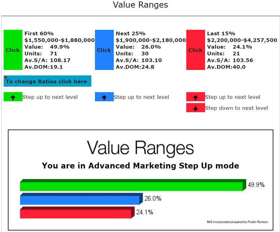 SAN JOSE REAL ESTATE MARKET UPDATE LUXURY HOME VALUE RANGES JANUARY 2018