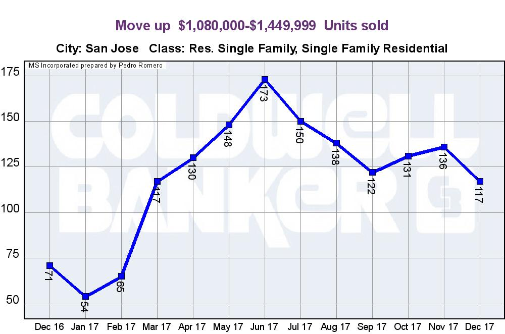 SAN JOSE REAL ESTATE MARKET UPDATE MOVE UP HOME SALES UNITS JANUARY 2018
