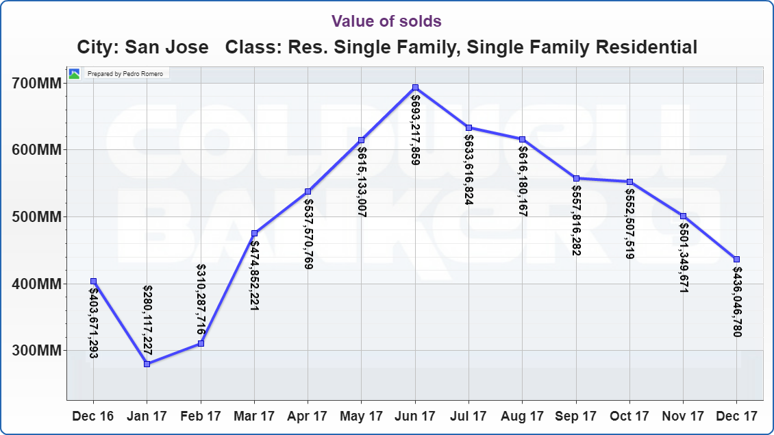 SAN JOSE REAL ESTATE MARKET UPDATE Value of solds JANUARY 2018