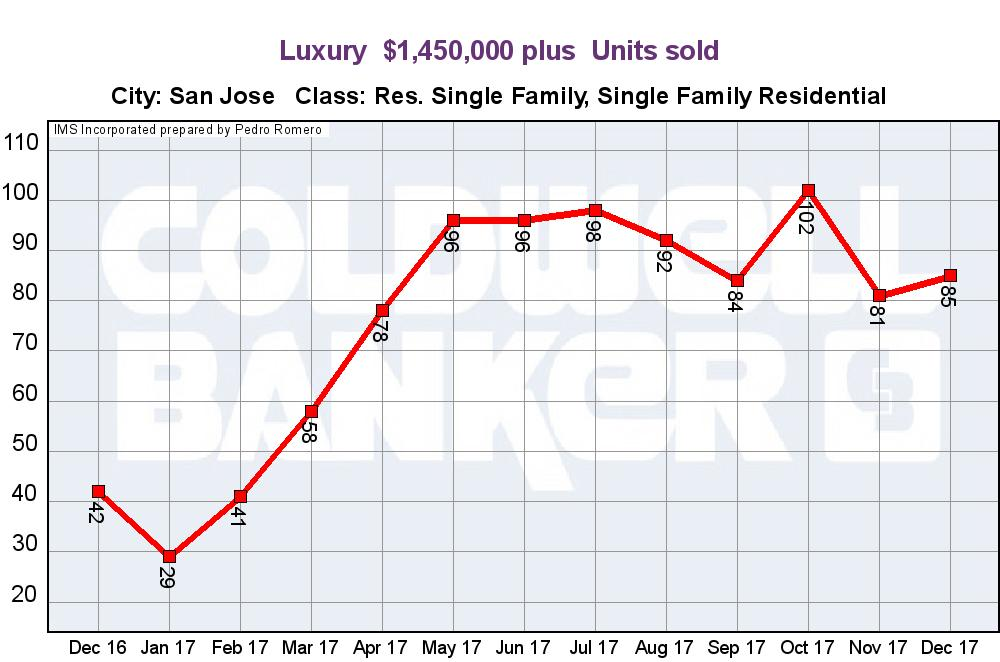 SAN JOSE REAL ESTATE MARKET UPDATES LUXURY HOME SALES UNITS JANUARY 2018